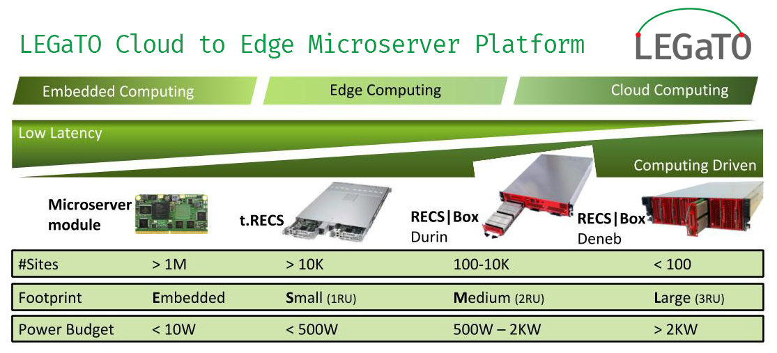 Cloud to Edge Microserver Platform