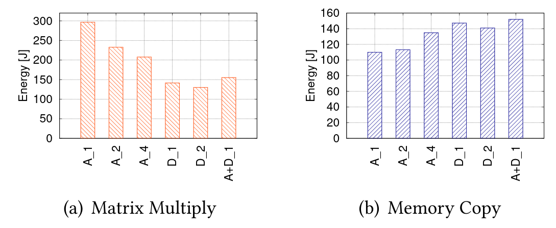 Figure 1: Energy of two kernels on the TX2 platform as a number of core type (A: A57, D: Denver) and number of cores (A_1..A_4). A+D_1 has one A57 core and one Denver core